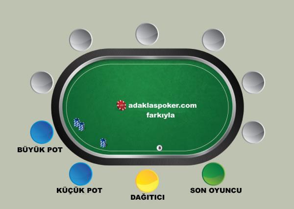 Büyük Pot-Küçük Pot